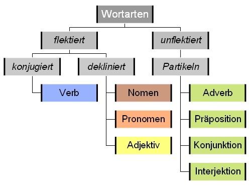 album allgemeinbildungchimagemapswortarten